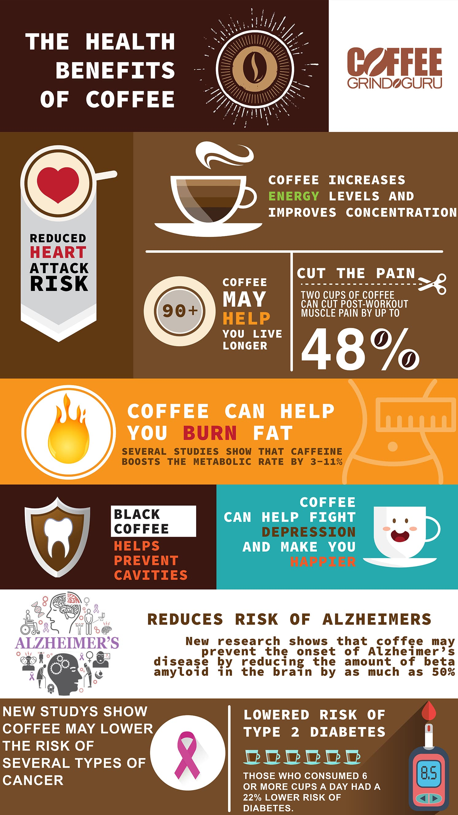 the other health benefits of coffee