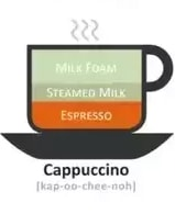cappuccino ratio