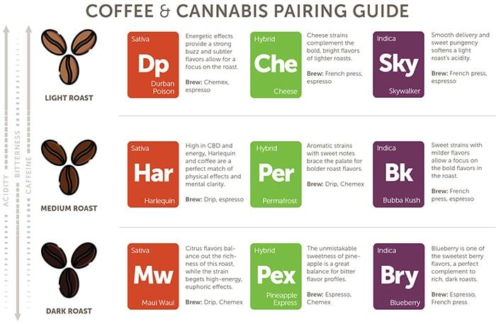 coffee and cannabis pairing