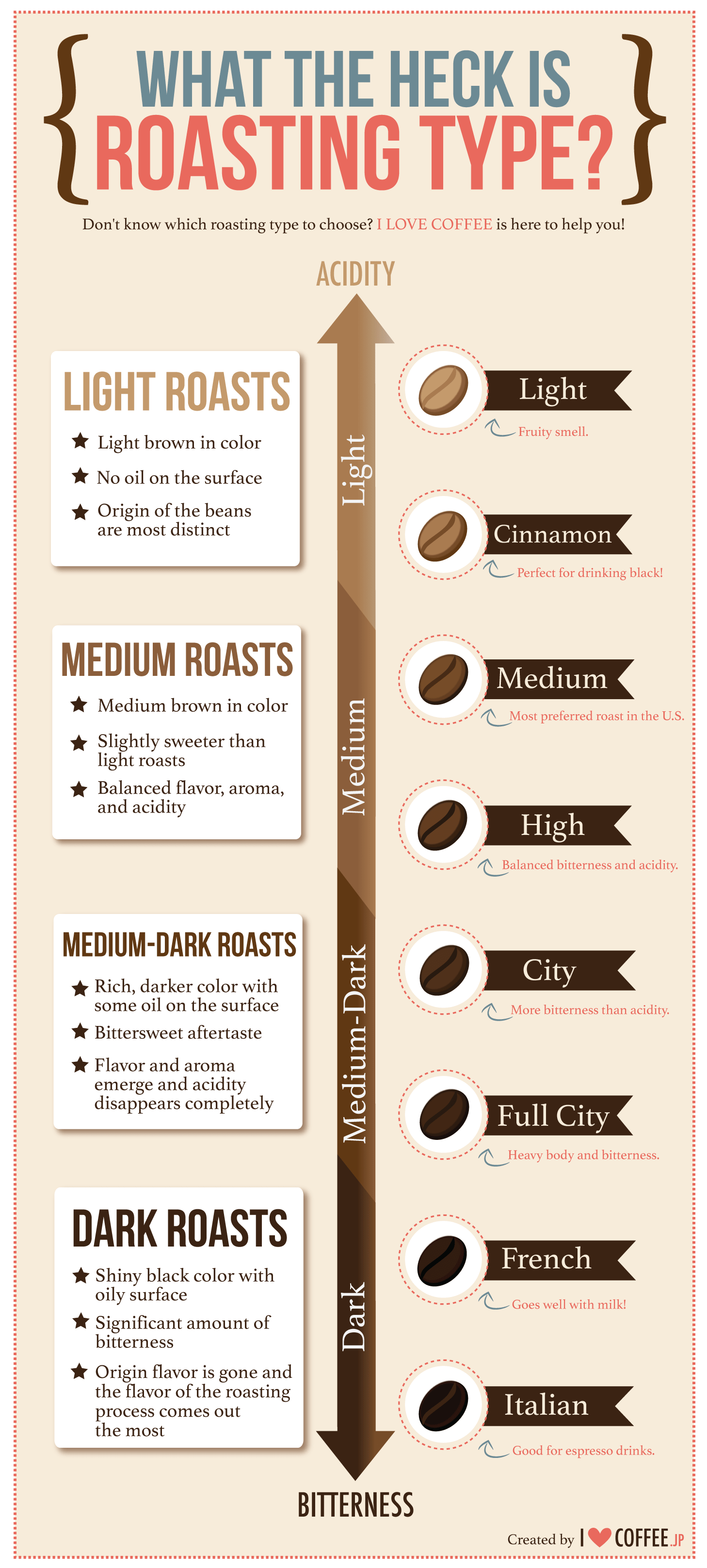 coffee roasting profiles